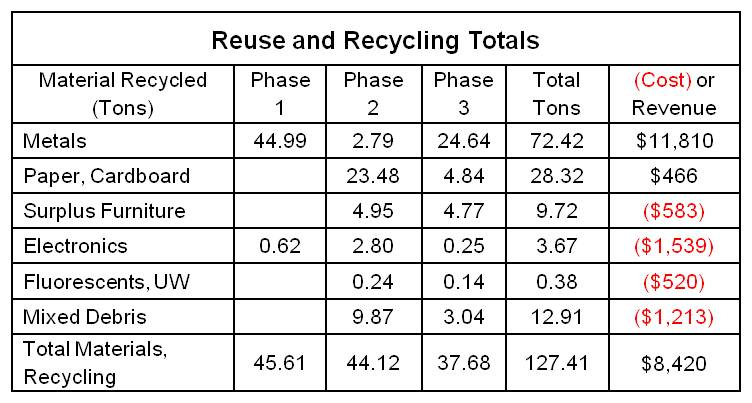 Plant Cleanout Reuse & Recycling Rates