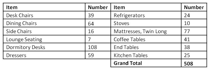 Westfield Composition Table